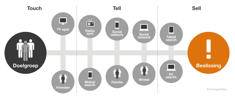 1. Customer Journey gevisualiseerd in Touch, Tell, Sell - OrangeValley