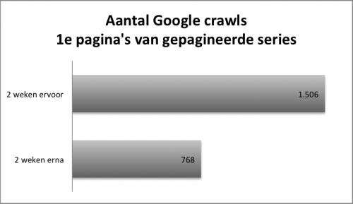 aantal crawls van de 1e pagina's van alle gepagineerde series door Google