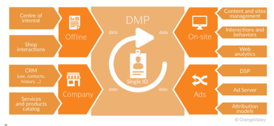 3. Data Management Platform (DMP) gevisualiseerd - OrangeValley