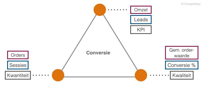 KPI_framework