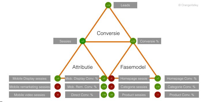 7._Afbeelding_KPI_framework_uitgediept_(1)