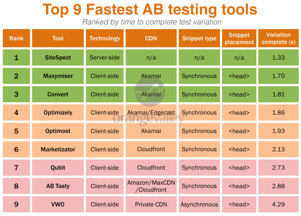 AB testing tool overview