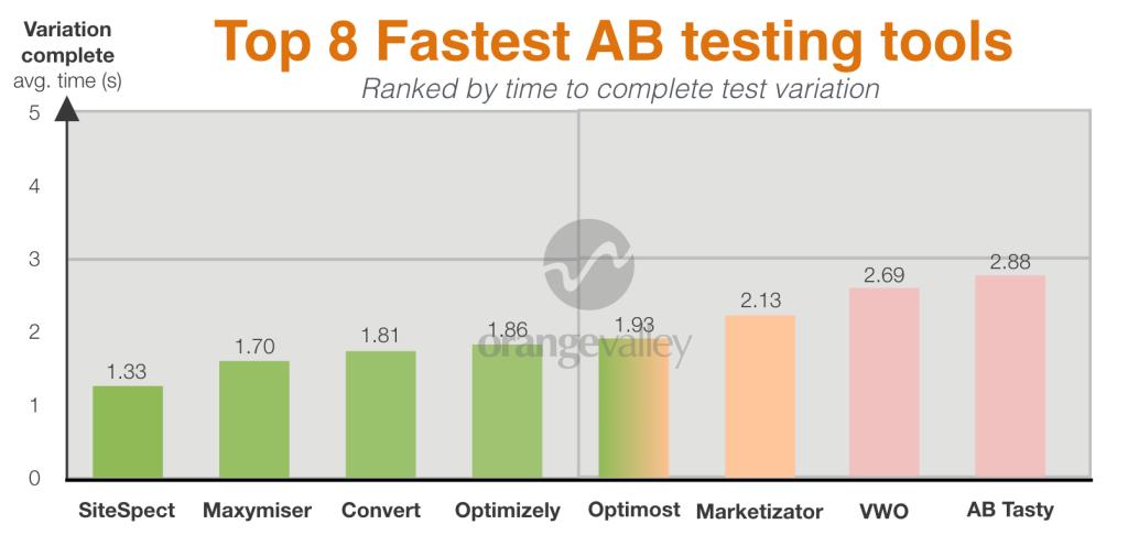 AB testing tools vergelijking - laadsnelheid - grafiek