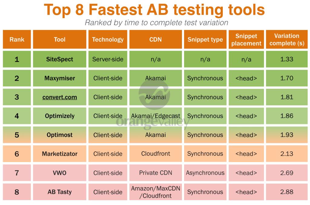 AB testing tools vergelijking - laadsnelheid - overzicht CDNs