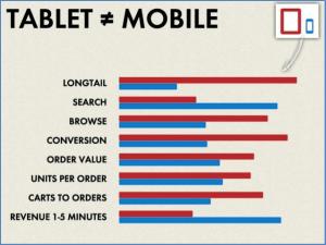 Afbeelding 1 Verschillen in mobiel en tablet gebruik
