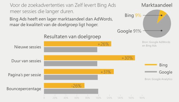 Bing Ads case