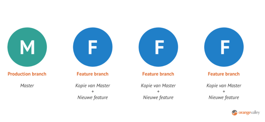 Branch Integrated Testing