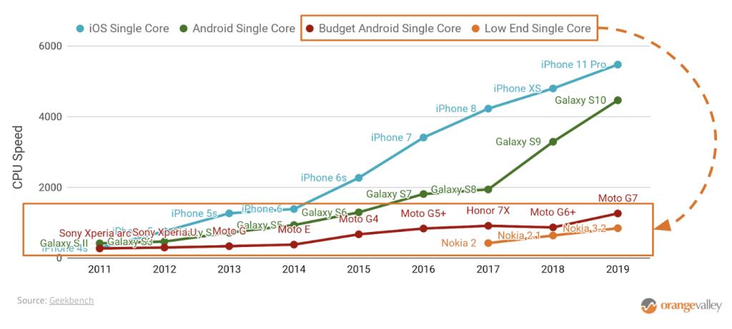 CPU Speed Smartphones 2019