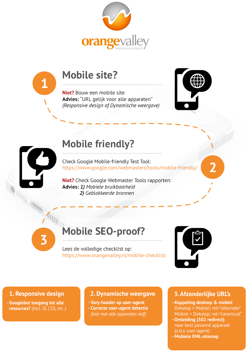 Checklist Google mobile algoritme update 21 april 2015