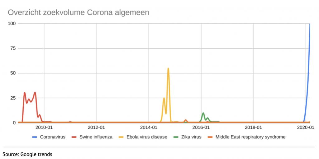 Corona - OrangeValley - Marketing advies - image 1