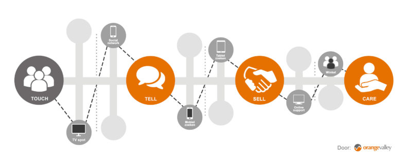 Customer journey, opgedeeld in Touch, Tell, Sell