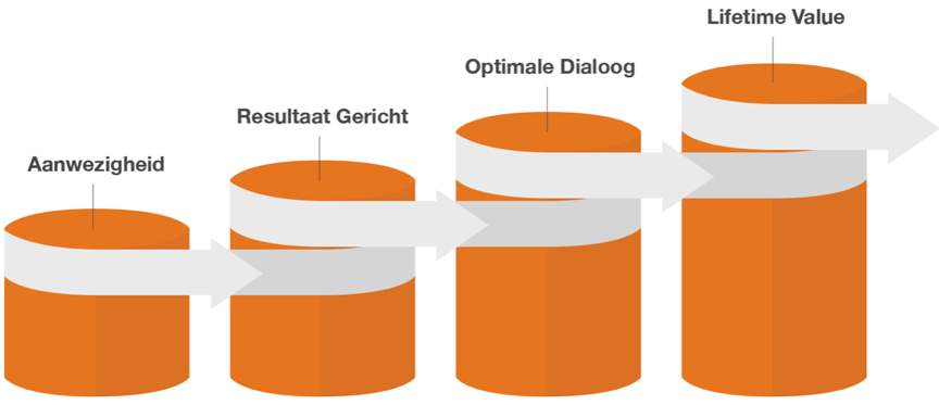 DMP-maturity-model