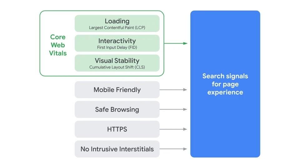 Figuur 4 - Google Page Experience Update - OrangeValley