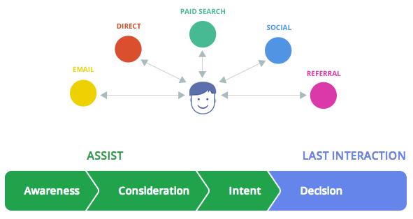 Google-customer-journey