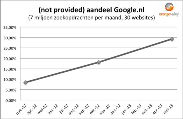 Groei aandeel not provided zoekwoord Google Nederland