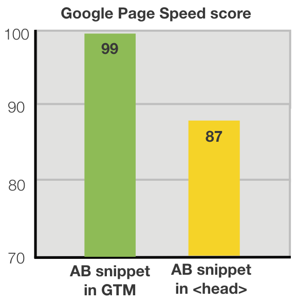 Impact AB testing snippet on Google Page Speed