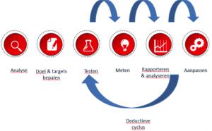 zoekmachinemarketing integratie