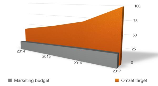 marketing-budget-vs-omzet-doelstelling