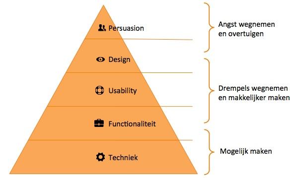 Optimalisatie Piramide