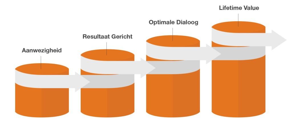 OrangeValley maturity model