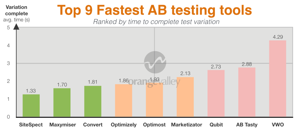 Loading time AB testing tools comparison - graph