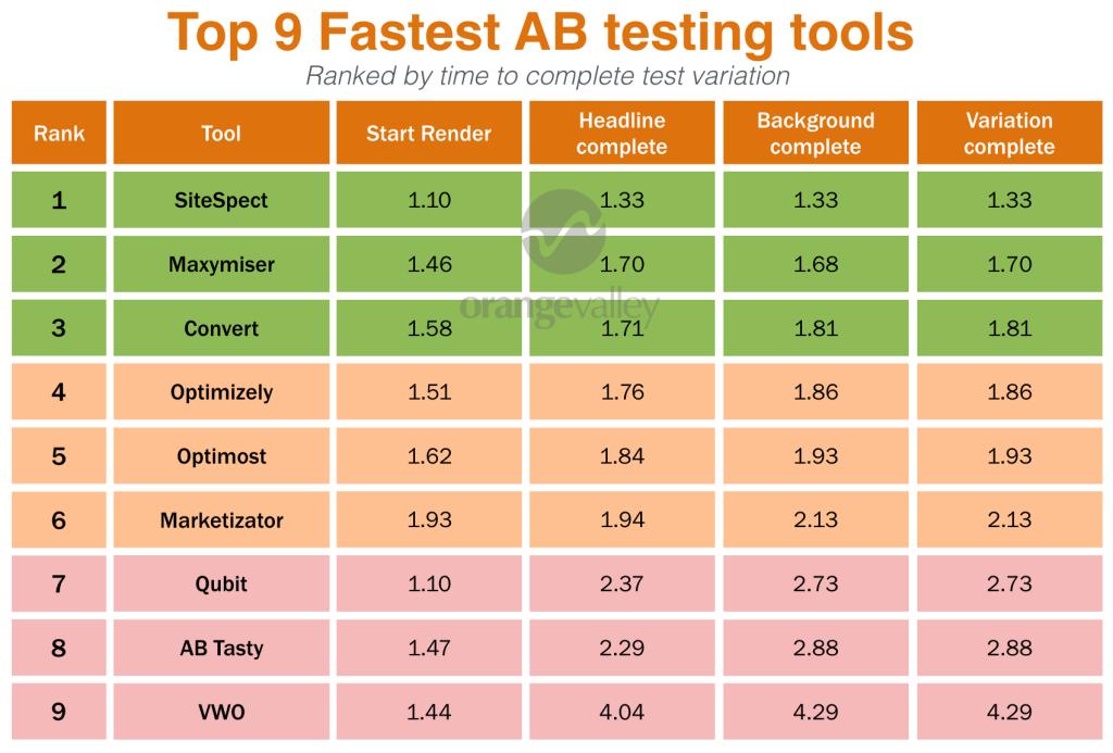 AB testing tool loading time