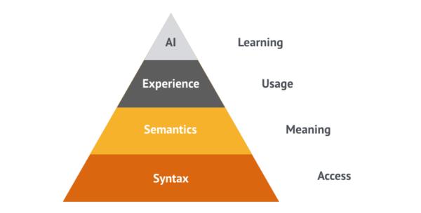 SEO Value Pyramid