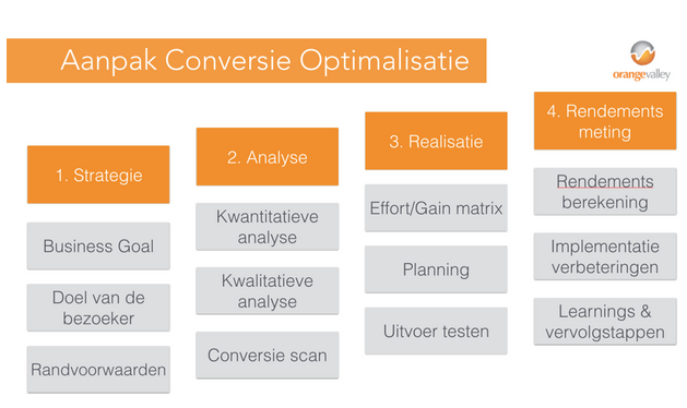 Aanpak mobile conversie optimalisatie