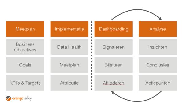 Webanalyse aanpak