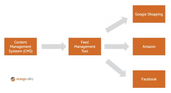 Feed based advertising