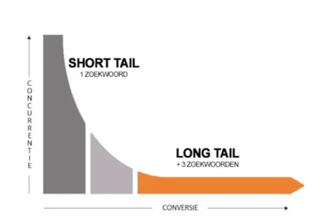 Short tail en long tail zoekwoorden