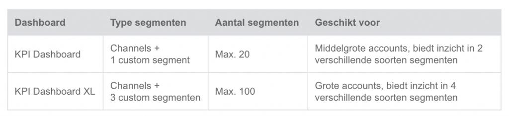 Vergelijking KPI Dashboard met KPI Dashboard XL