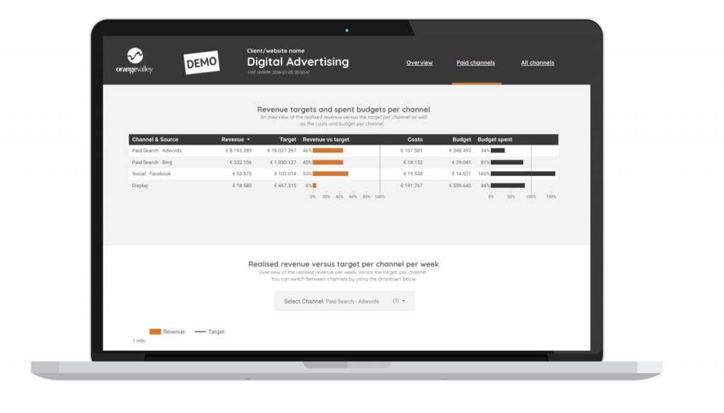 Digital Advertising Dashboard