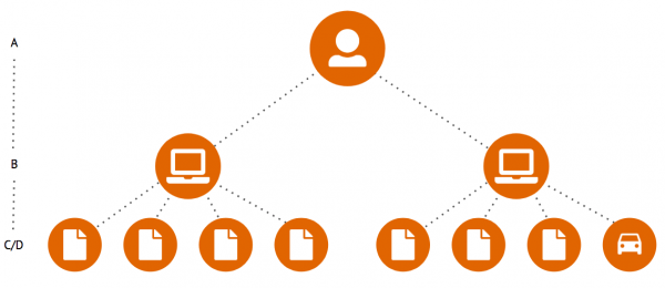 Overview scopes in Google Analytics