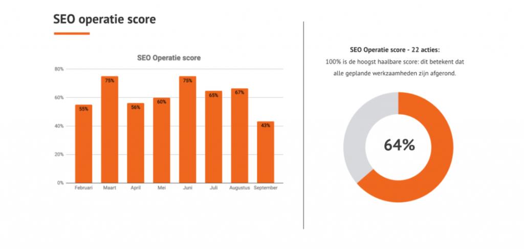 operatie score dashboard