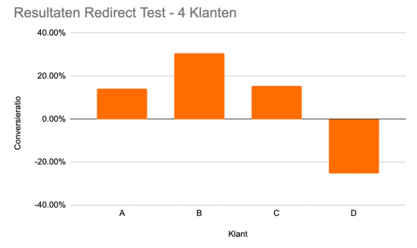 Redirect test