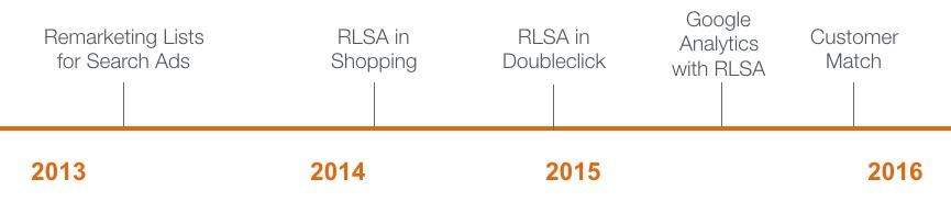 Timeline RLSA AdWords