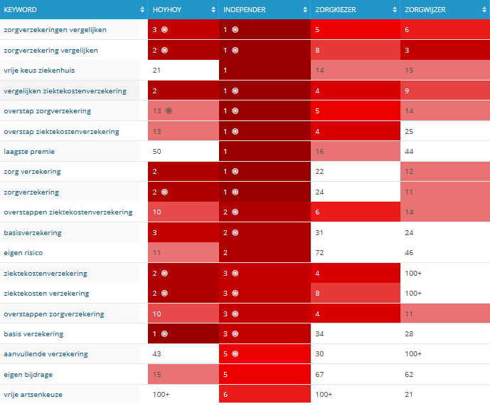 Zorg SEO benchmark 2014