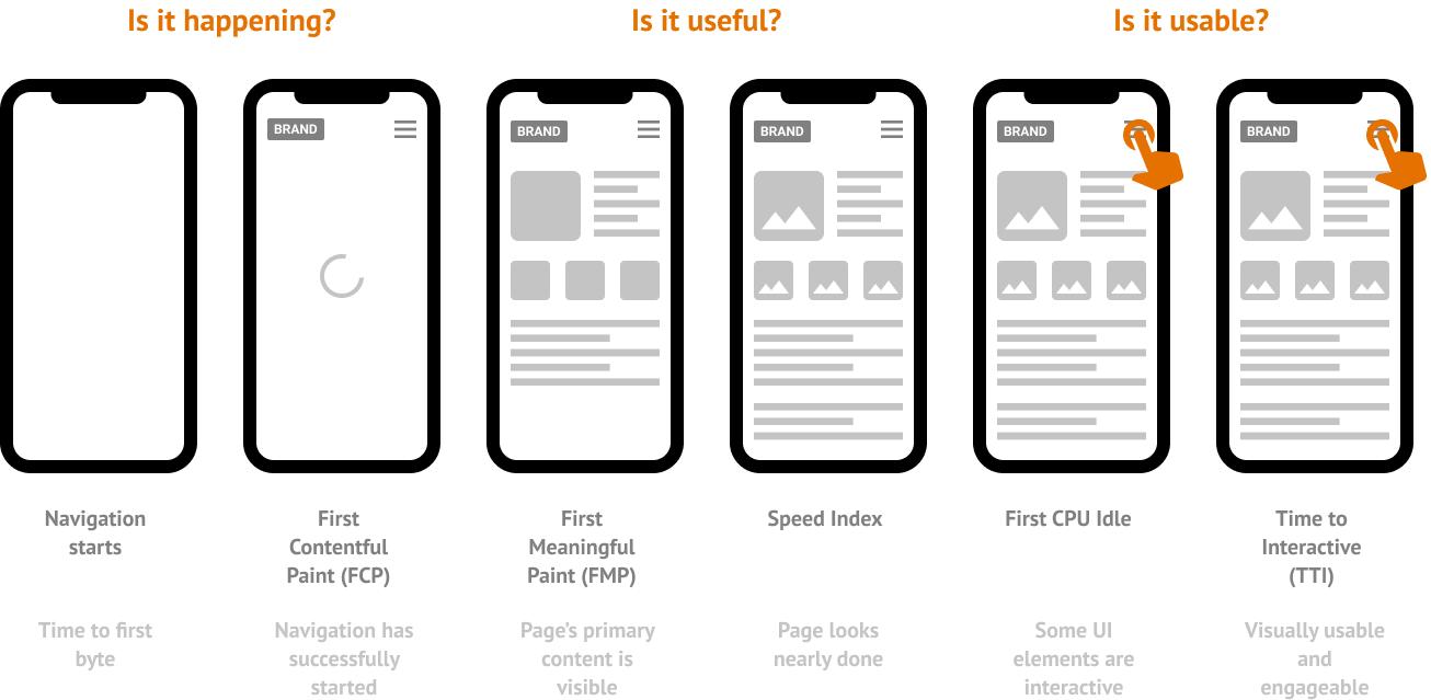 User-centric metrics