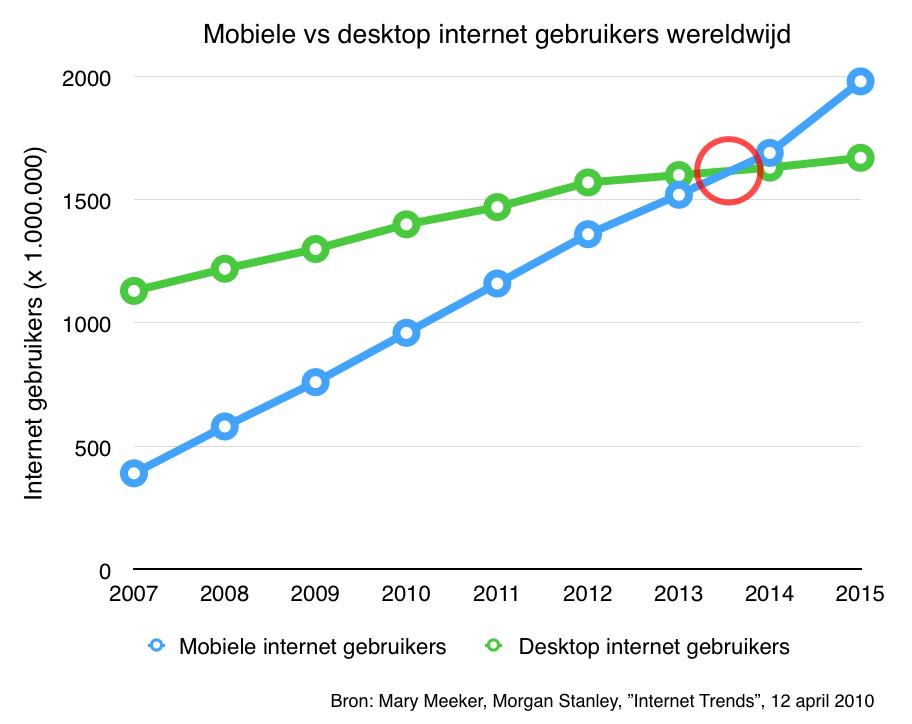 Mobiele vs desktop internet gebruikers wereldwijd