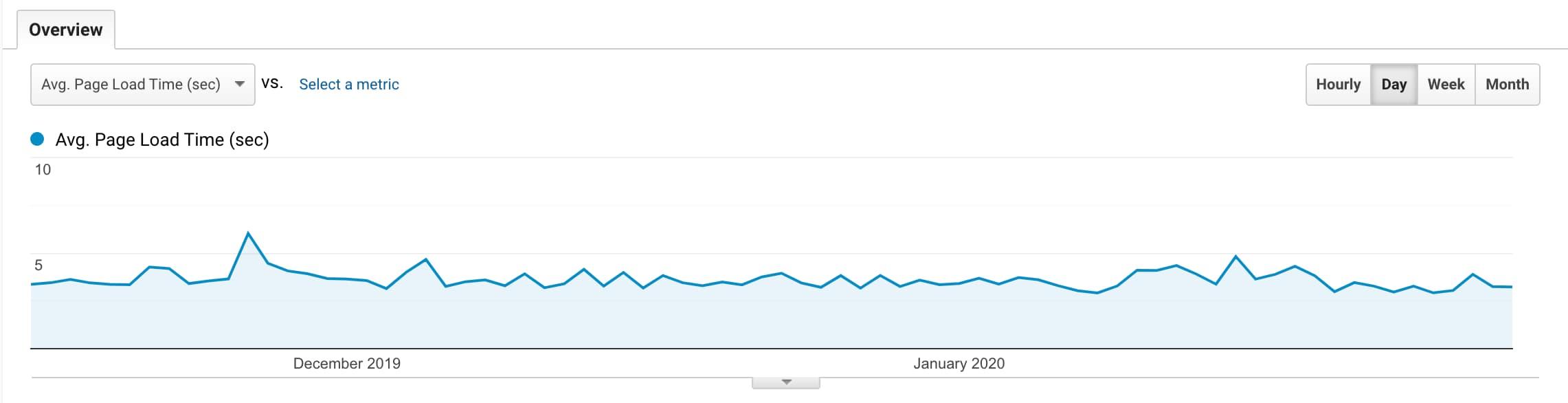 Average page load time Google Analytics