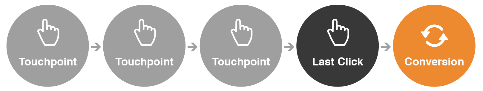 last-click-attributie