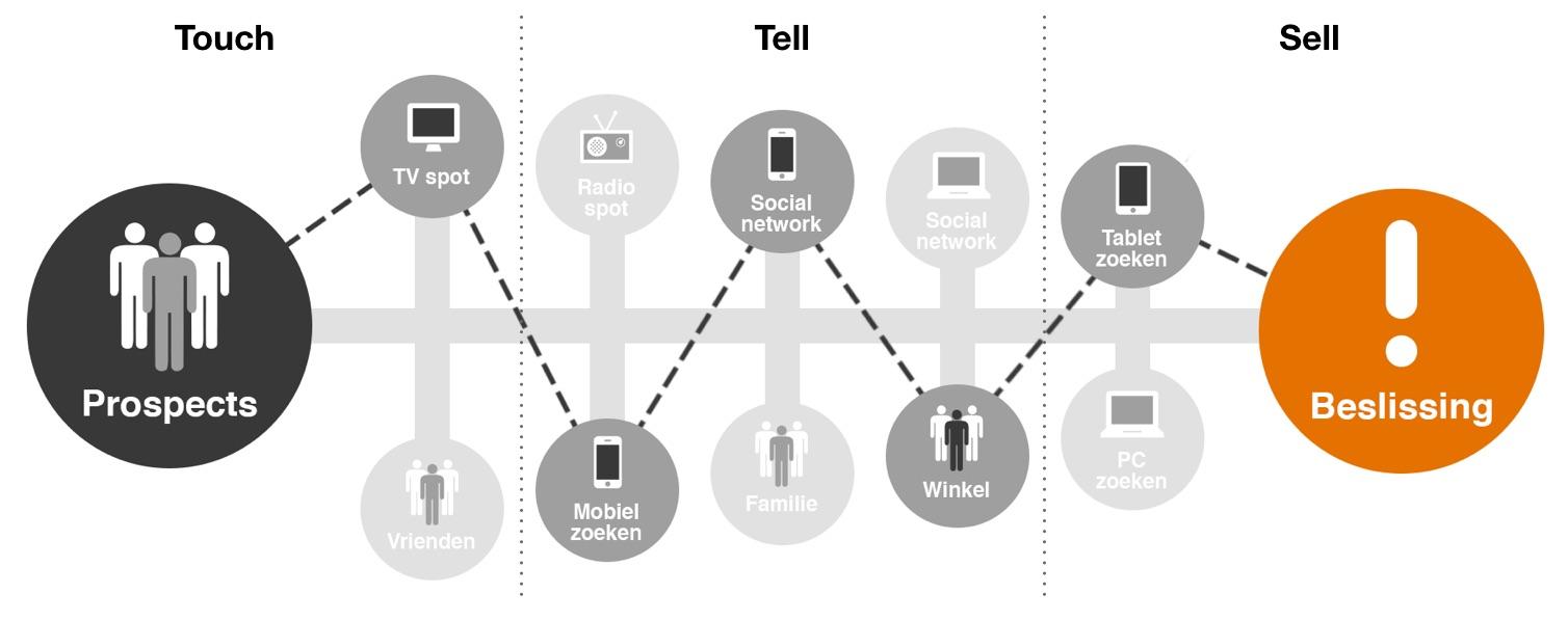 Het is cruciaal om attributie van alle marketing touch points te meten.