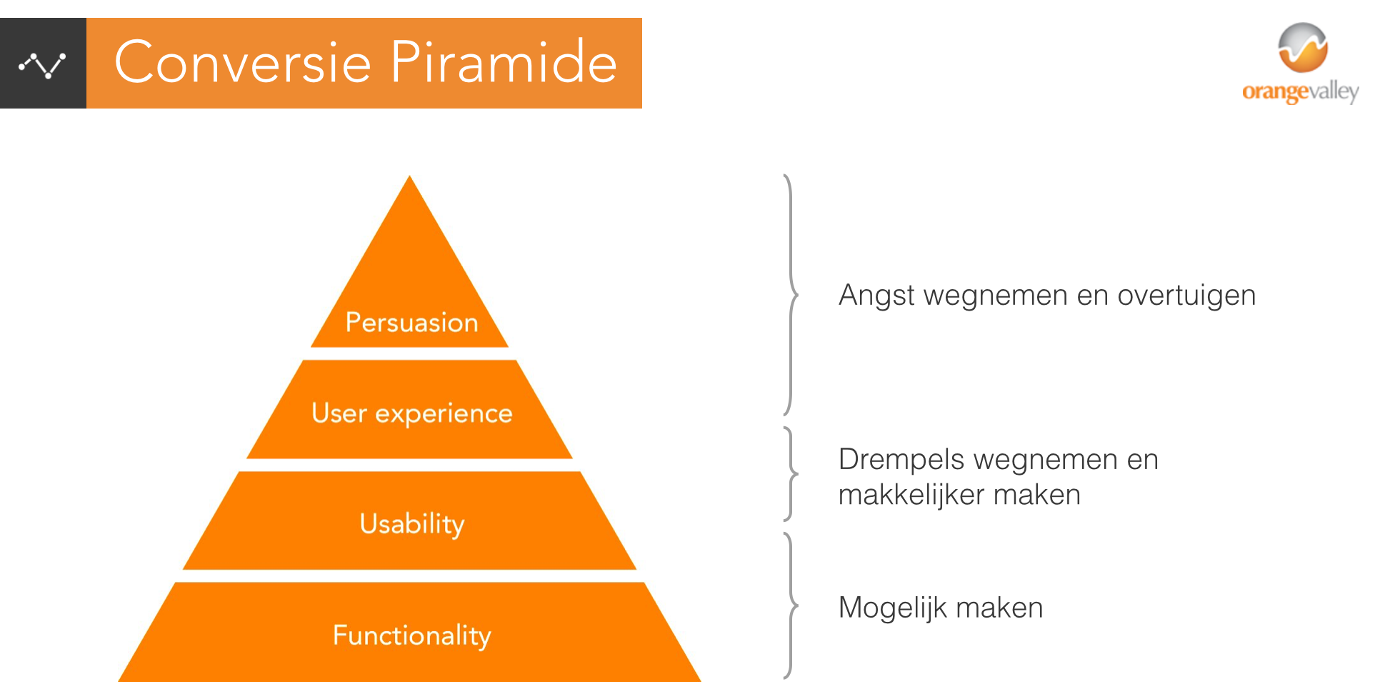 Conversie Piramide