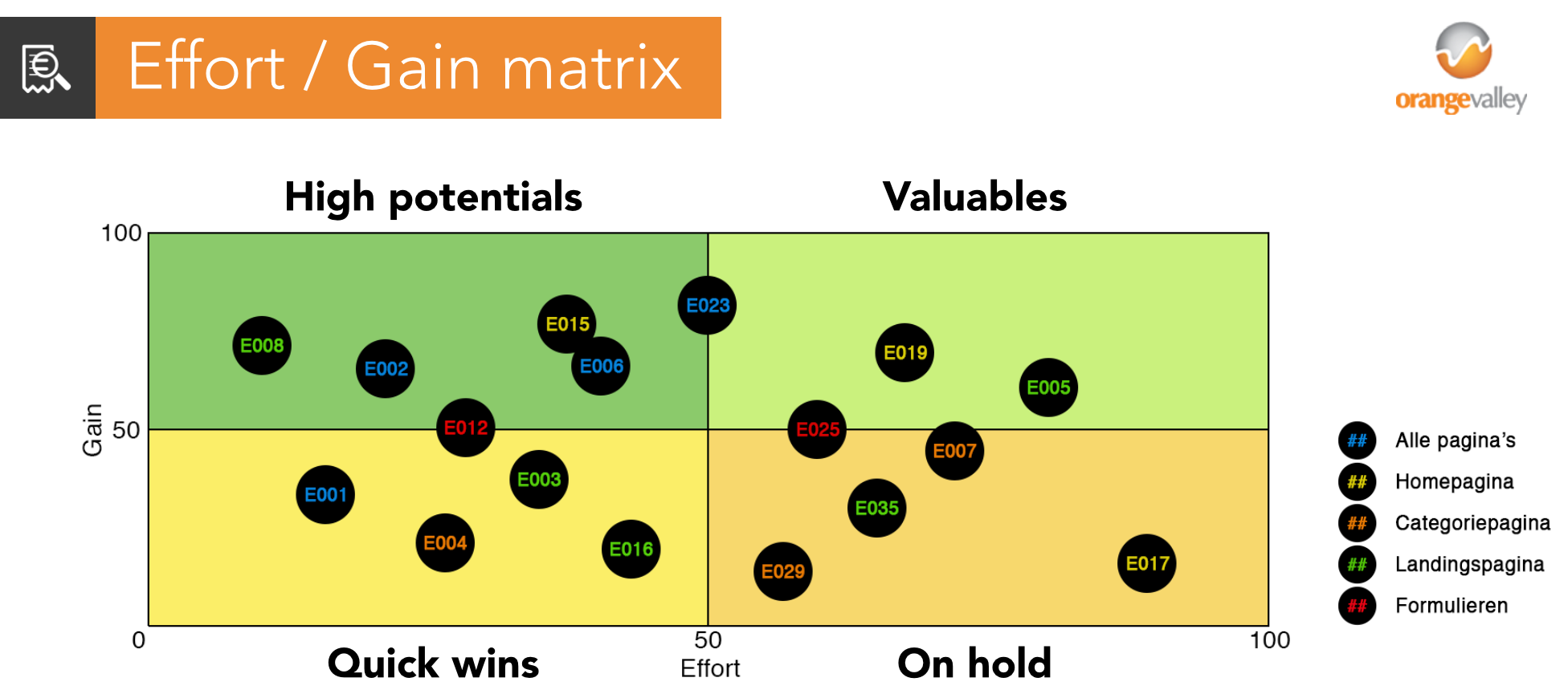 Conversiescan Effort Gain matrix