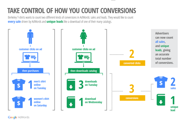 flexible-conversion-counting-adwords
