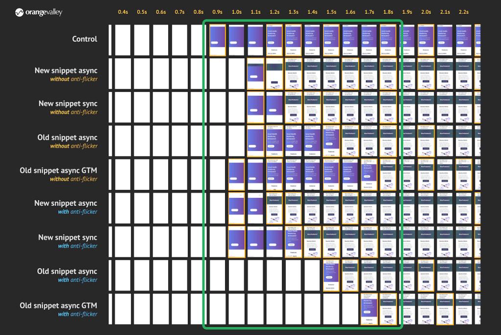 Vergelijking filmstrip rendering verschillende Google Optimize implementaties
