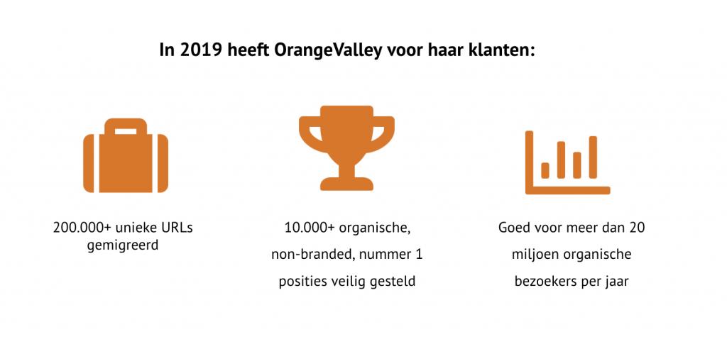 Website migraties OrangeValley - 2019