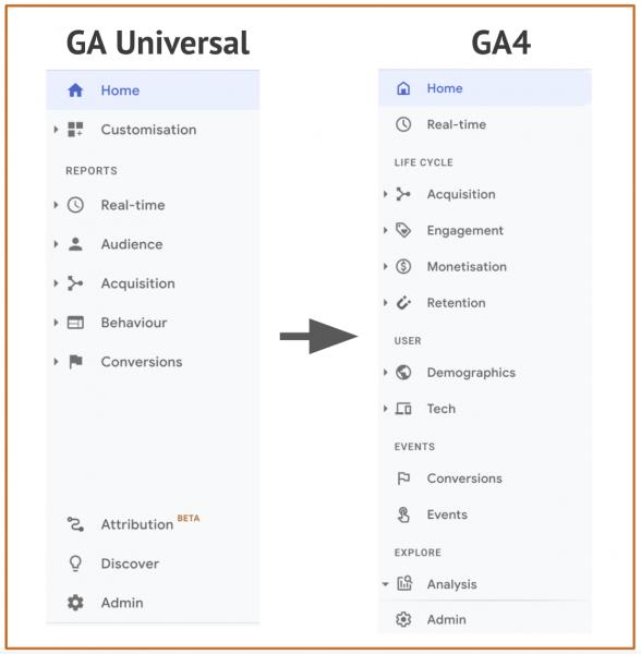 Navigatiemenu's GA & GA4