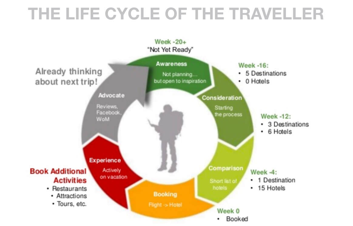Meer dan 60% van de vakantiegangers begint ruim 4 weken voorafgaand aan het boeken met orienteren. (bron Tripadvisor dec. 2014)